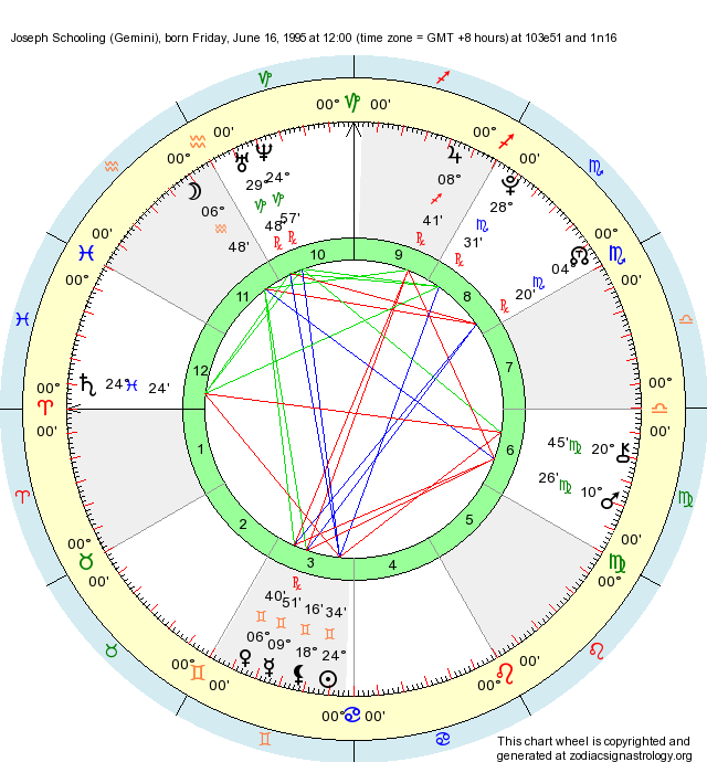 Chart of sex position for gemini